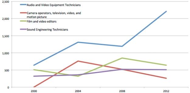 GA BTL Occupations 2000-11