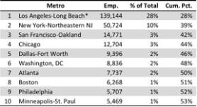 Top 10 Metros